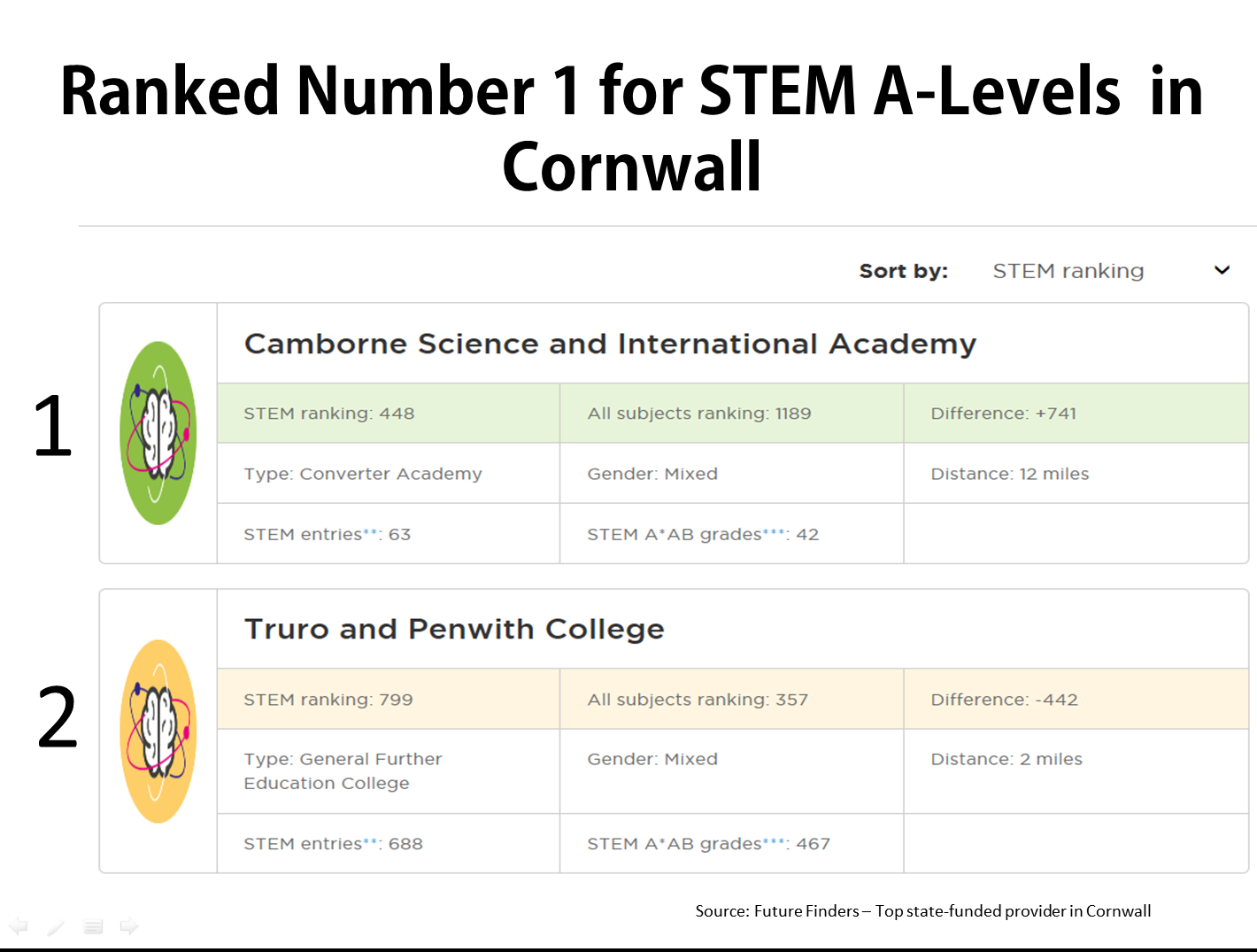 We're the top state funded STEM A-Level provider in Cornwall